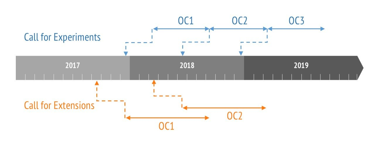 ORCA_OCtimeline